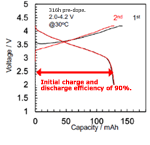 Charging and discharging curve of pre-doped SiO negative electrode